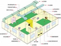 无尘室洁净室工程设计施工方案-友言机电